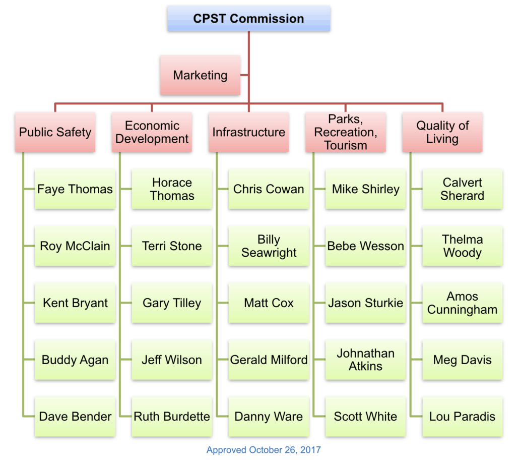 cpst-commission-structure